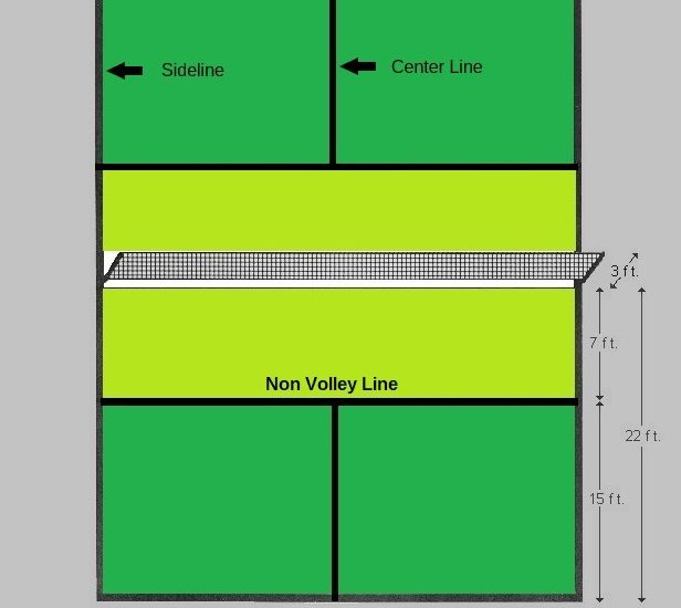Pickleball Court Dimensions & Layout